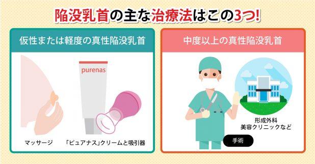 陥没乳首を改善する方法