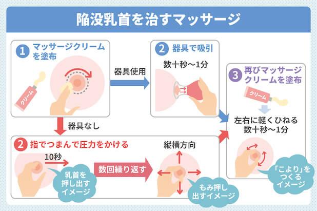 陥没乳首を治すマッサージ
