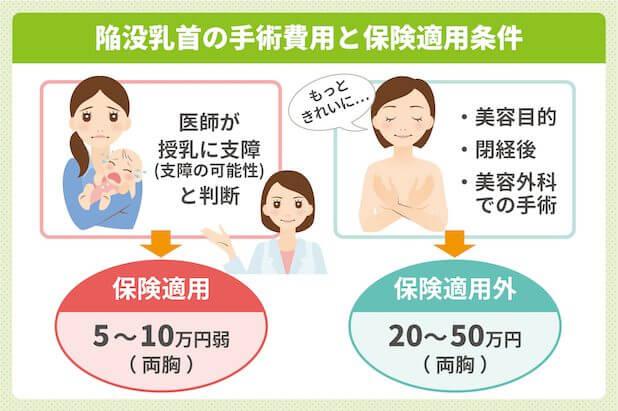陥没乳首の手術費用と保険適用条件