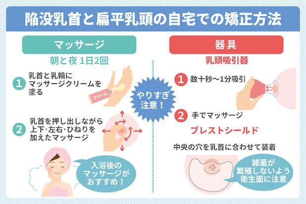 陥没乳首と扁平乳頭の自宅での矯正方法