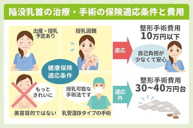 陥没乳首の治療・手術の保険適用条件と費用