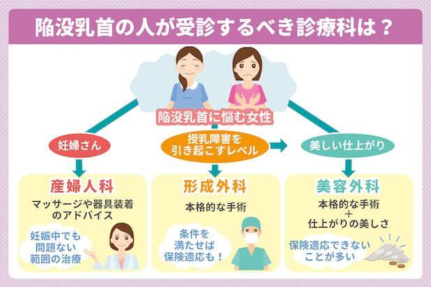 陥没乳首の人が受診するべき診療科は?